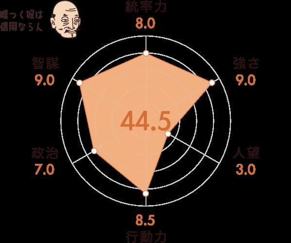 斎藤道三の能力チャート