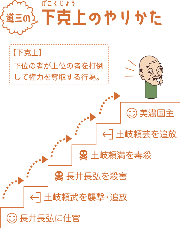 美濃のマムシと呼ばれた斎藤道三の下克上ステップ