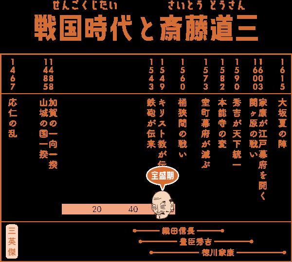 戦国時代で斎藤道三が生きた期間の表