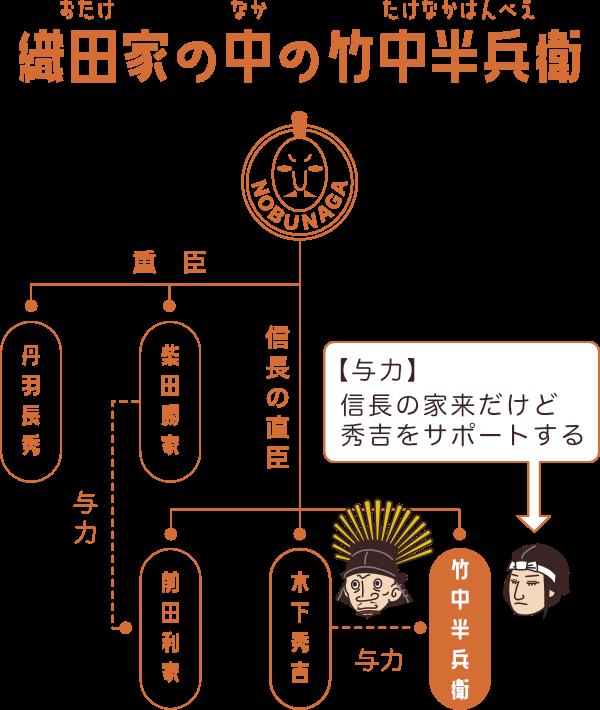 秀吉の与力としての竹中半兵衛の立ち位置