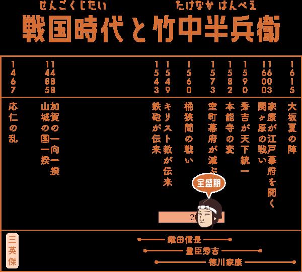 戦国時代で竹中半兵衛が生きた期間の表
