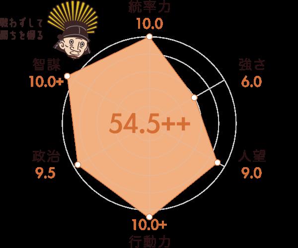 豊臣秀吉の能力チャート