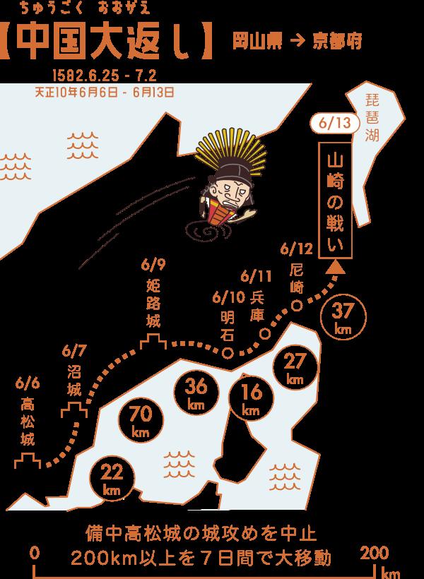 7日間で200kmの距離を移動した中国大返し