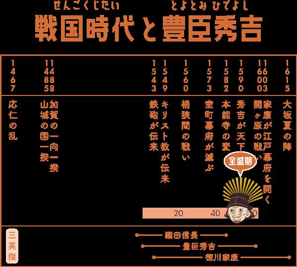 戦国時代で豊臣秀吉が生きた期間の表