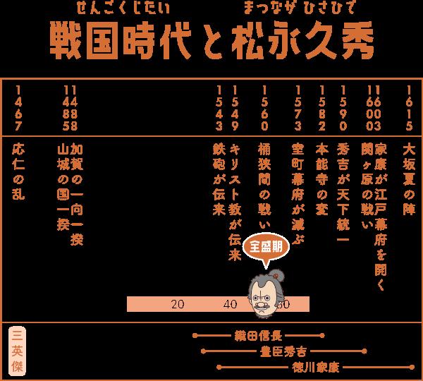 戦国時代で松永久秀が生きた期間の表