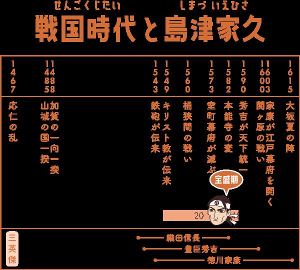 戦国時代で島津家久が生きた期間の表