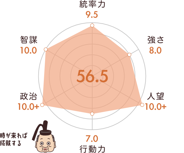 徳川家康の能力チャート
