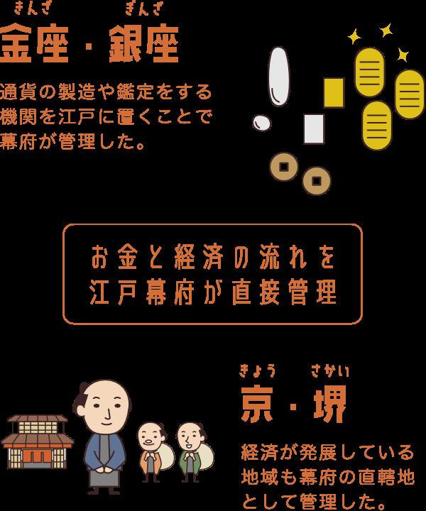 江戸幕府の経済抱え込み政策