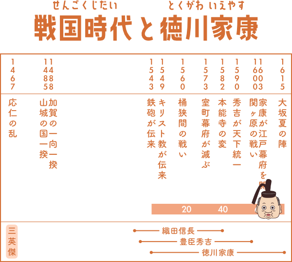 戦国時代で徳川家康が生きた期間の表