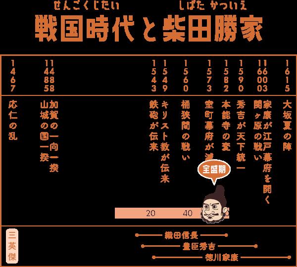 戦国時代で柴田勝家が生きた期間の表