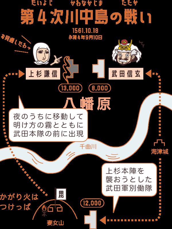 川中島の戦い(第4次・八幡原の戦い)の図