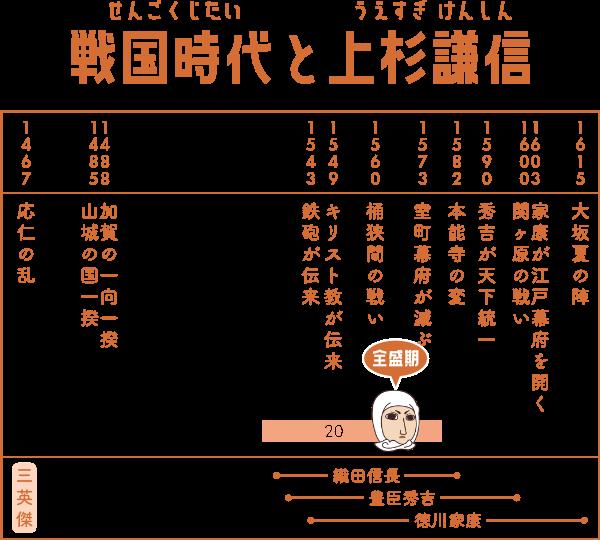 戦国時代で上杉謙信が生きた期間の表