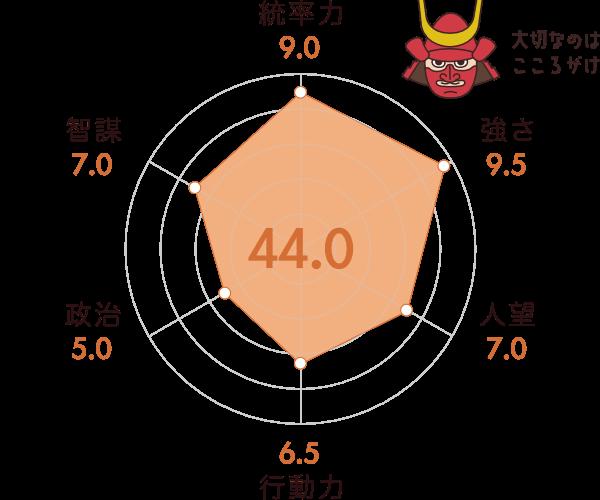 山県昌景の能力チャート