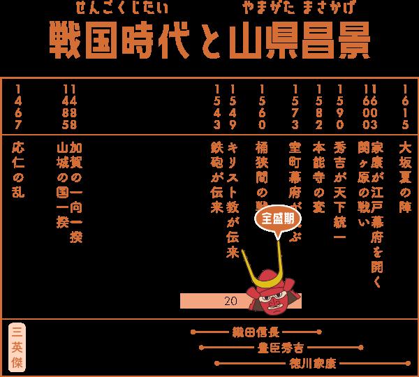 戦国時代で山県昌景が生きた期間の表