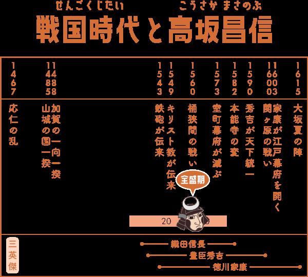 戦国時代で高坂昌信が生きた期間の表