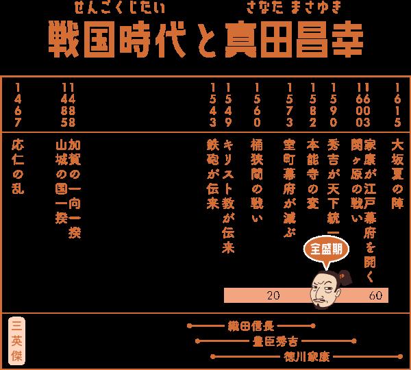 戦国時代で真田昌幸が生きた時期の表