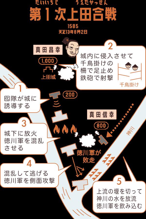 第1次・上田合戦の図