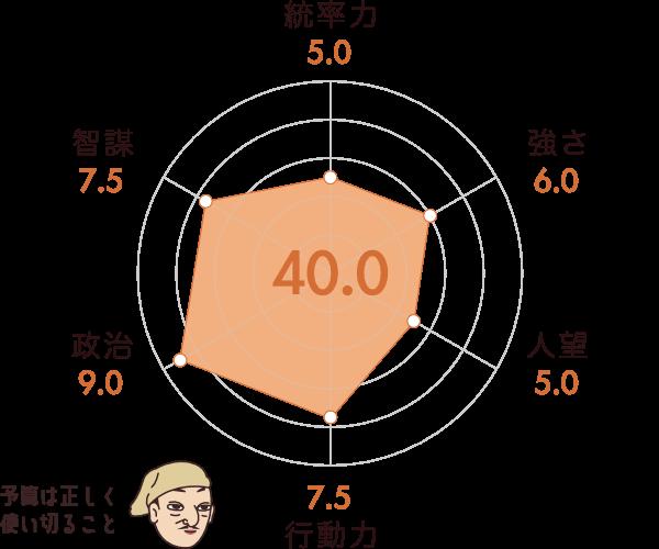 石田三成の能力チャート
