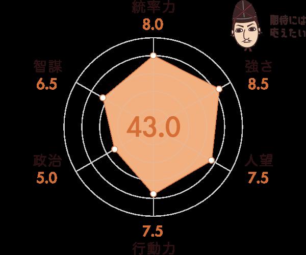 浅井長政の能力チャート