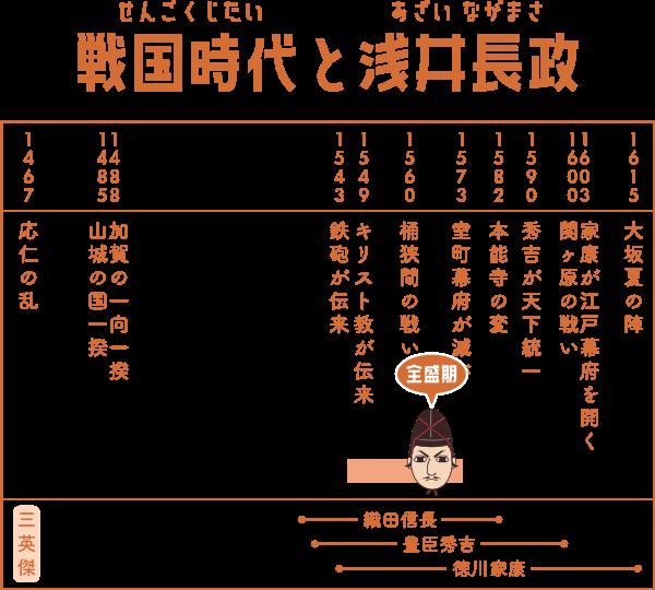 戦国時代で浅井長政が生きた期間の表