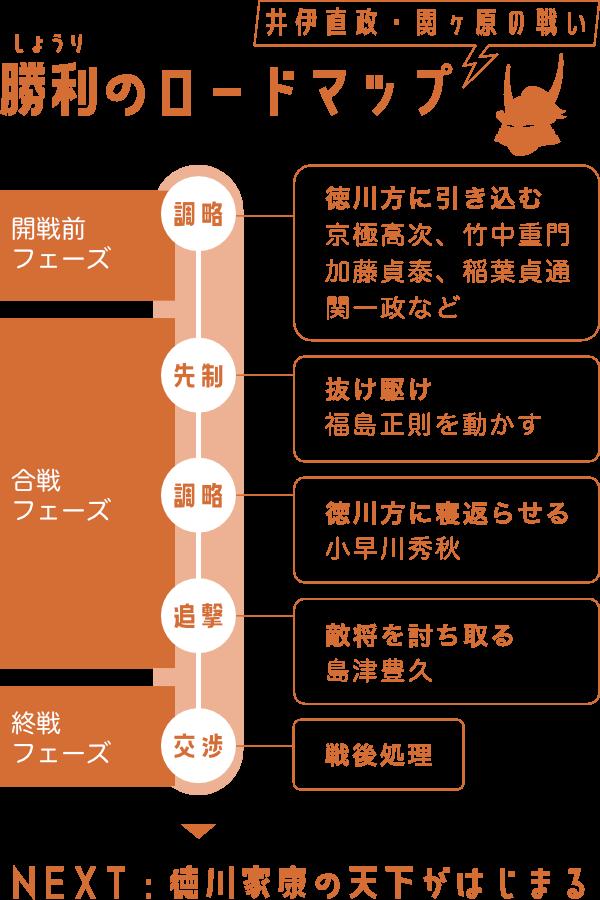 関ヶ原の戦いで井伊直政が描いた勝利のロードマップ