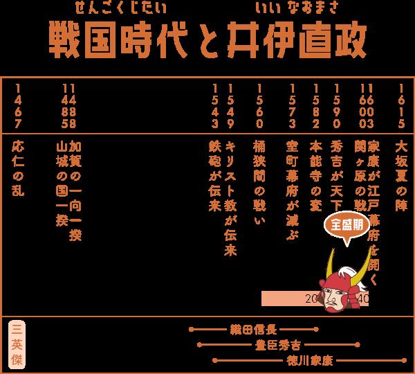 戦国時代で井伊直政が生きた期間の表