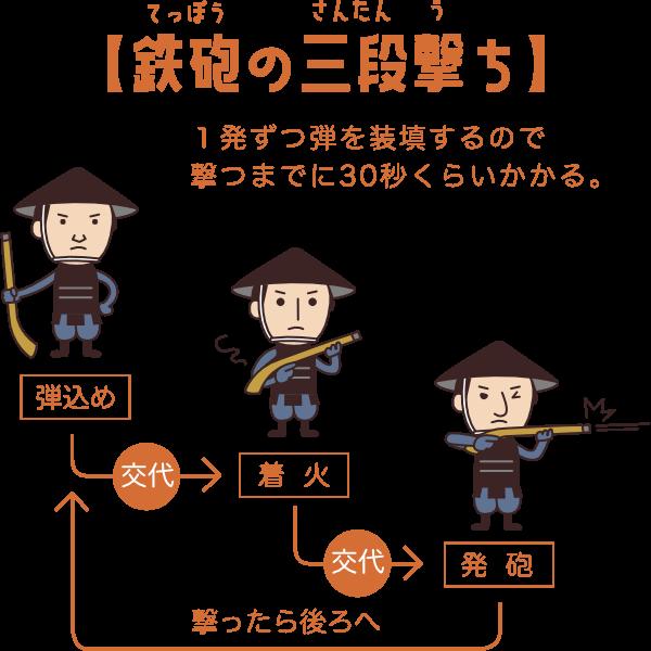 鉄砲の三段撃ち
