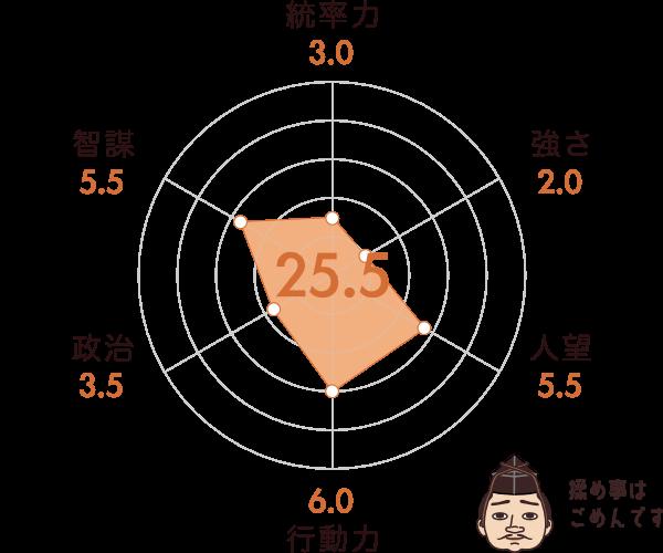 上杉憲政の能力チャート