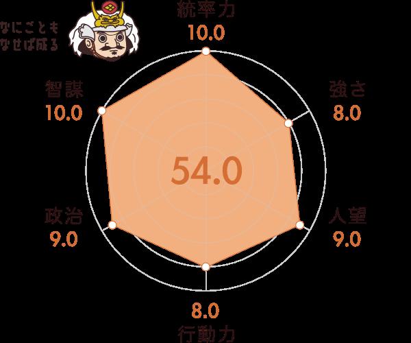 武田信玄の能力チャート