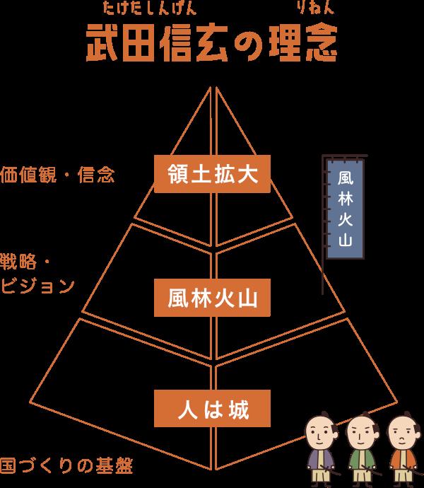 武田信玄の理念・領土拡大と富国強兵