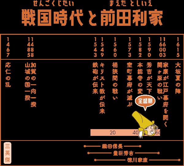 戦国時代で前田利家が生きた期間の表