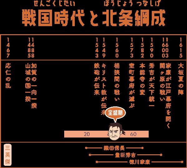 戦国時代で北条綱成が生きた期間の表