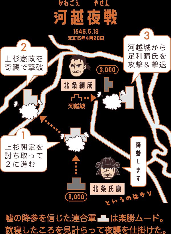 河越夜戦の図