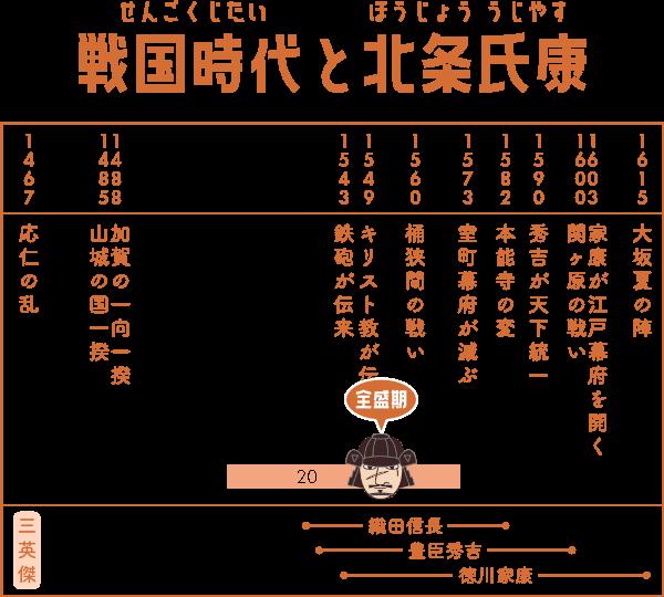 戦国時代で北条氏康が生きた期間の表