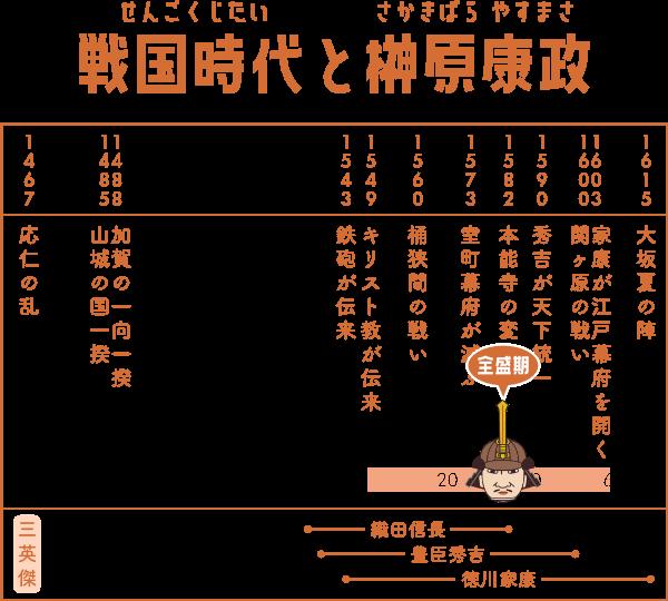 戦国時代で榊原康政が生きた期間の表