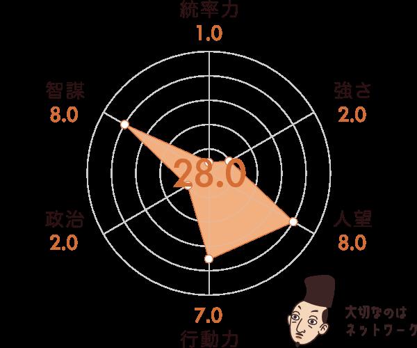 足利義昭の能力チャート