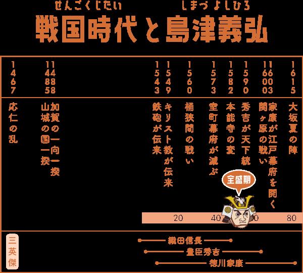 戦国時代で島津義弘が生きた期間の表