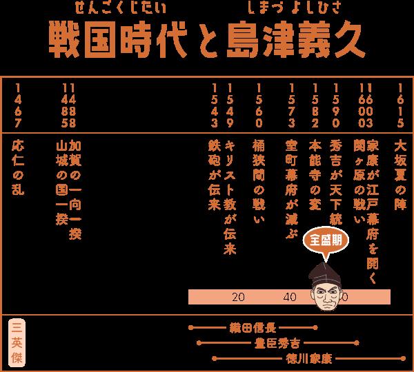 戦国時代で島津義久が生きた期間の表