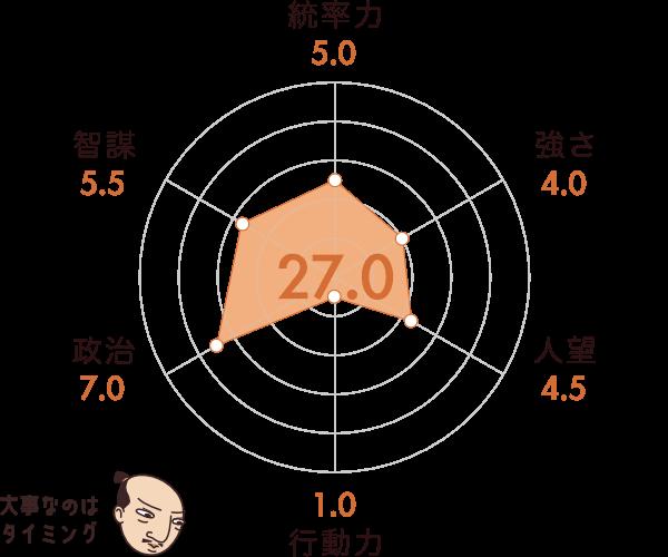 朝倉義景の能力チャート
