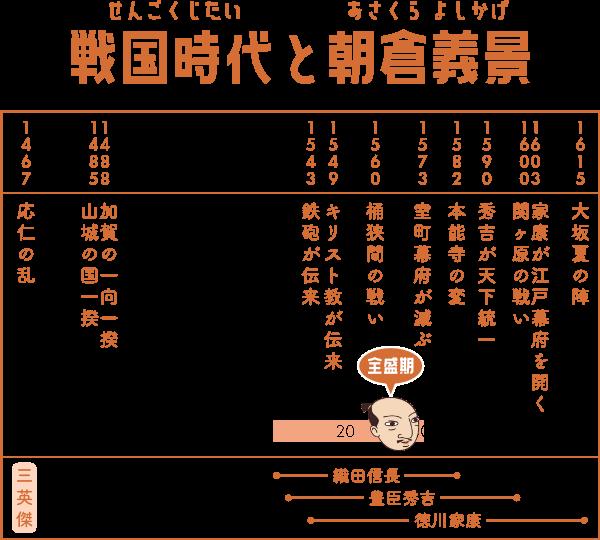 戦国時代で朝倉義景が生きた期間の表