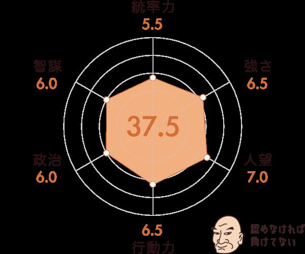六角義賢の能力チャート