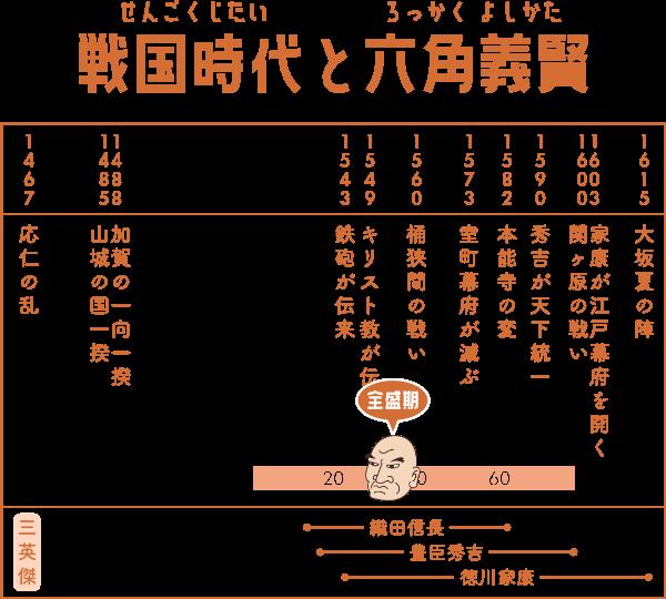 戦国時代で六角義賢が生きた期間の表