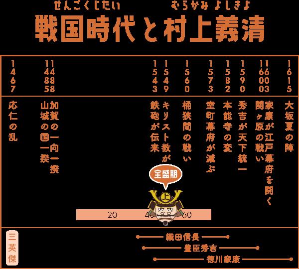 戦国時代で村上義清が生きた期間の表