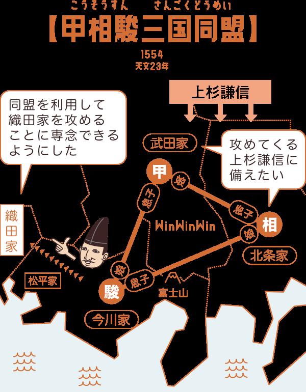 【甲相駿三国同盟】武田・北条・今川の婚姻関係によって締結された同盟