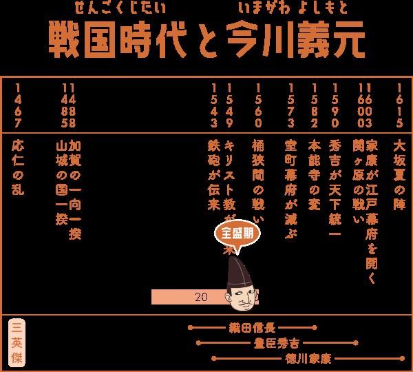 戦国時代で今川義元が生きた期間の表