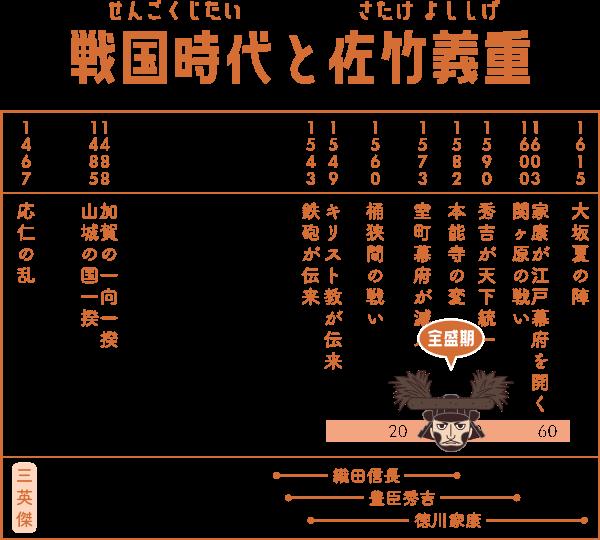 戦国時代で佐竹義重が生きた期間の表