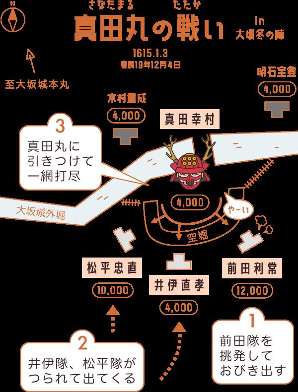 真田丸の戦い(大坂冬の陣)の図