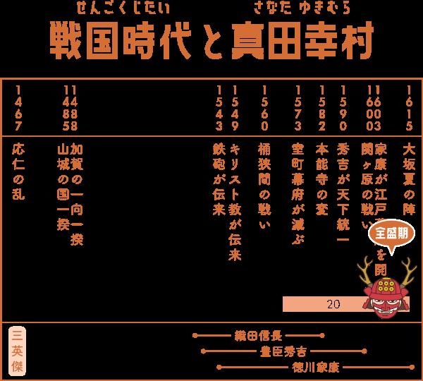 戦国時代で真田幸村が生きた期間の表